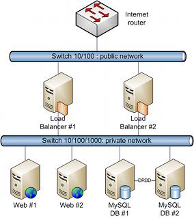 Serveur Cluster